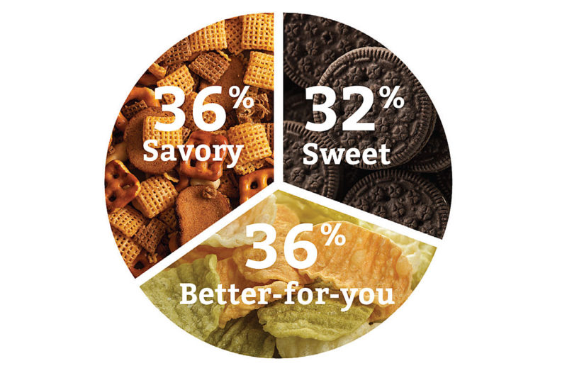 """Ready-to-eat (R.-T.-E.) snack foods fall into three major categories with each segment making up roughly one-third of the total R.-T.-E. snack food universe. In the better-for-you category, consumer demand is driving the search for nutritional """"functional fuel"""" that curbs hunger for longer.  Source: The NPD Group, Inc.'s Snacking in America report, 2015. Previously published in the May 2017 issue of Snac World"""