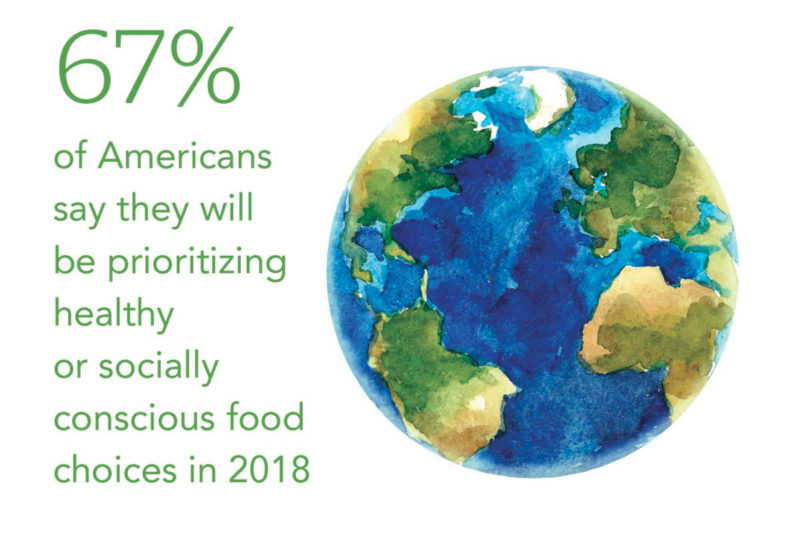 "Increased awareness of personal and planetary health means that consumers' food journeys are choosing food for well-being and ""well-doing."" Consumers are seeking out the food products that not only nourish their bellies, but also actively contribute to a better food system."