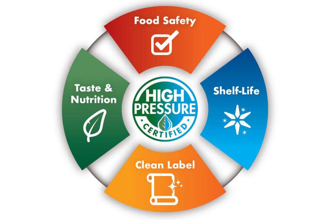 High Pressure Council