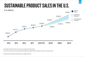 Sustainableproductchart_lead