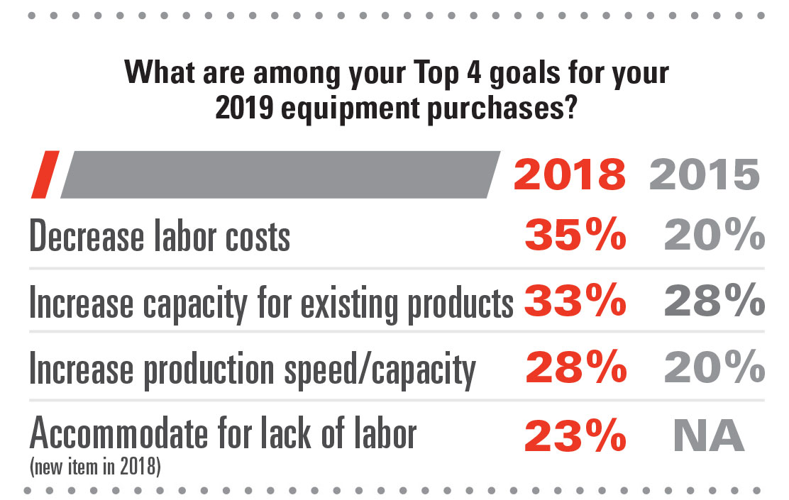 2019 Equipment Survey