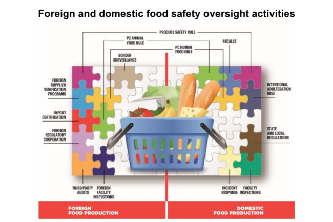 FDA chart