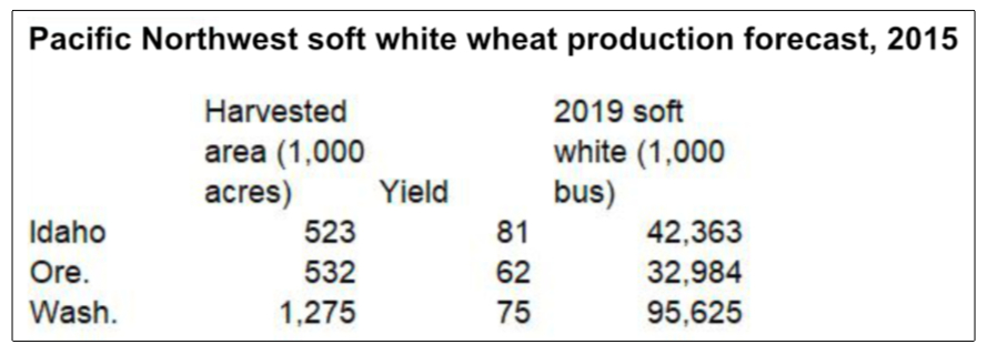 Millers panel forecasts soft red winter wheat crop at 270