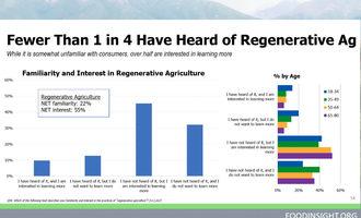 Regenerativeagchart_lead