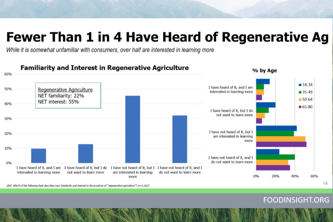 Regenerative agriculture chart