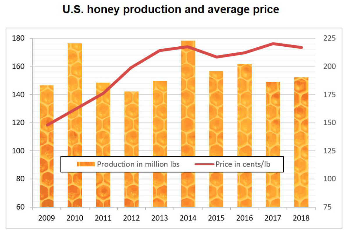 U.S. honey production and average price chart