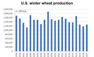 Uswinterwheatproductionchart_051019_lead