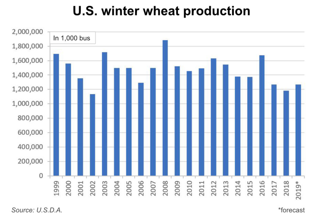 U.S. winter wheat production chart