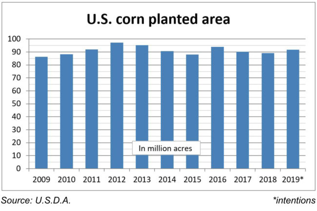 U.S. corn planted area chart