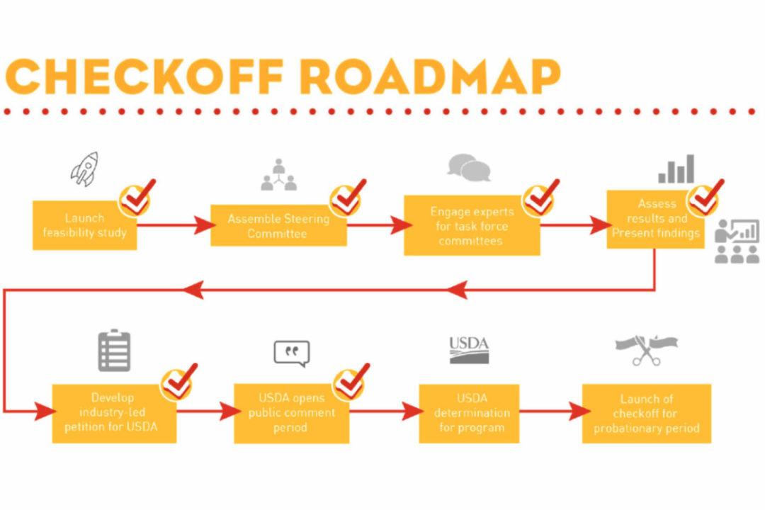 GFF breadbasket checkoff roadmap