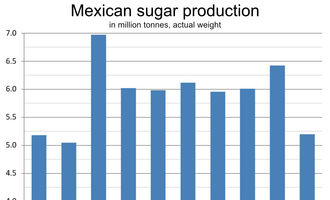 Mexicansugarchart lead