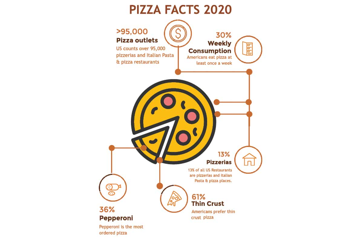 Pizza Trends 2020