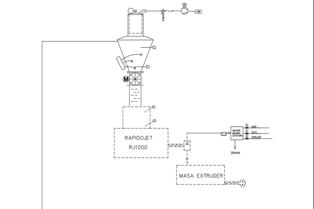 masa hydration and mixing system, Bakery Concepts International