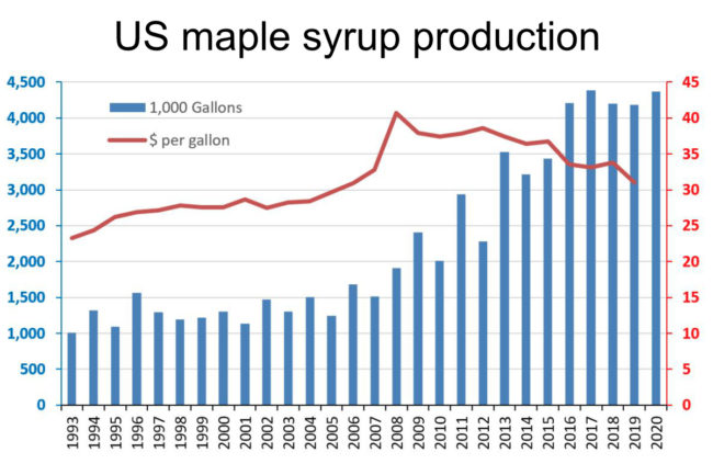 US maple syrup production chart