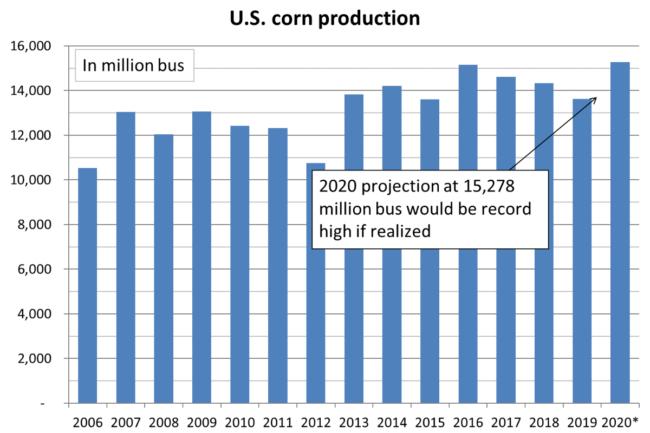 August 2020 US corn production