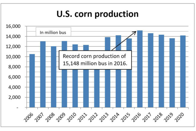 US corn production chart