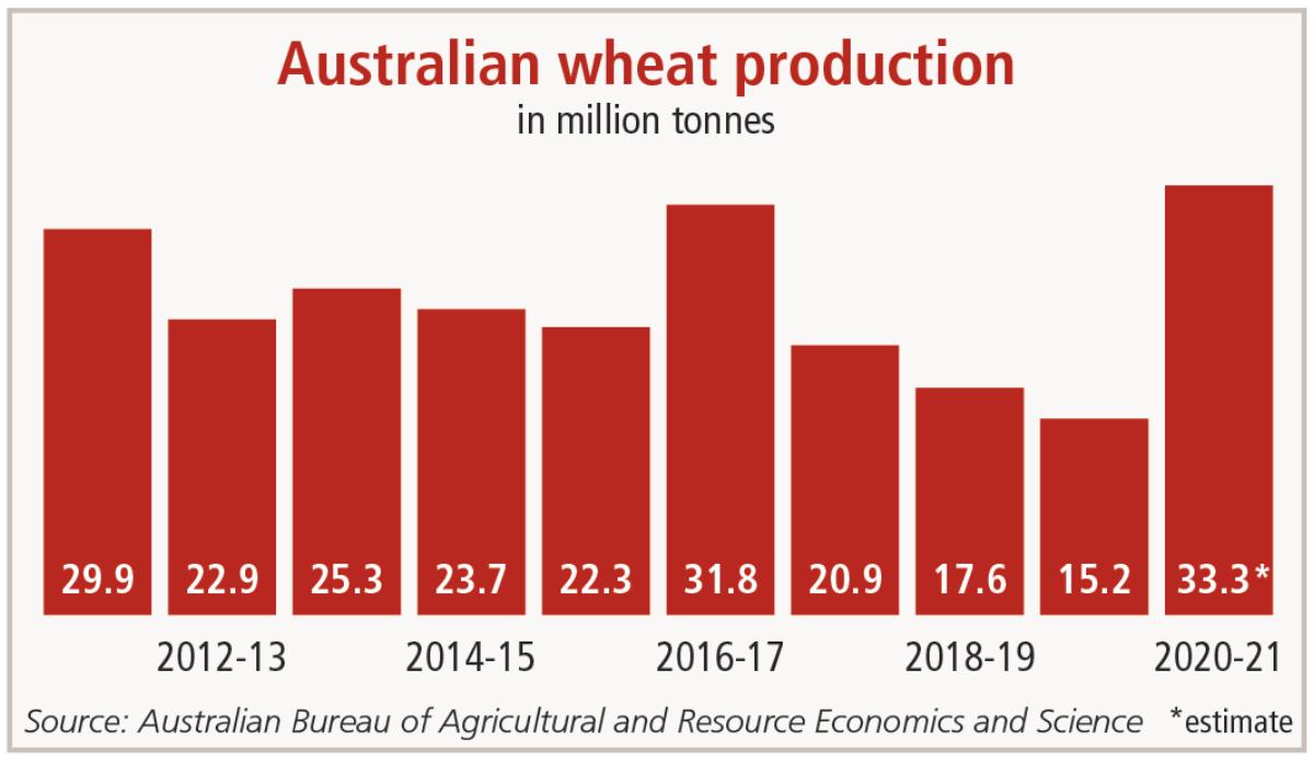 Australian wheat production chart