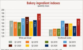 Bemaintel bakeryingredientindexes1