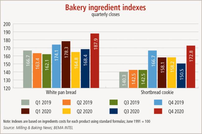 BEMA Intel bakery ingredient indexes chart 1