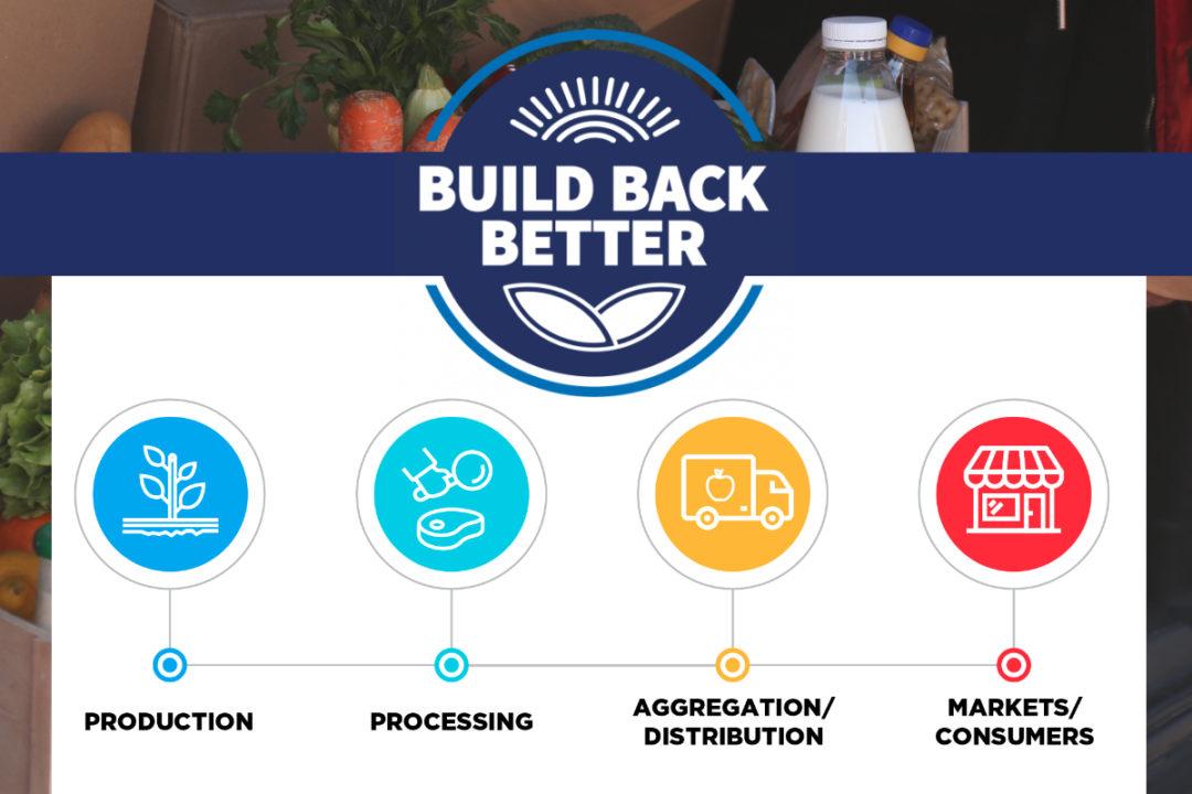 USDA Build Back Better initiative