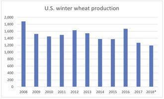 Webmay-10-2018-winter-wheat-photo-source---usda
