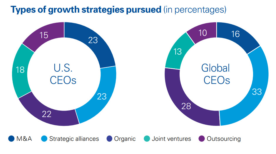 Growth strategies chart