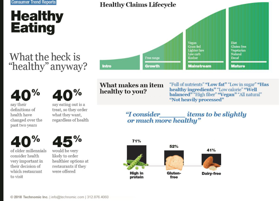 Technomic healthy definition chart