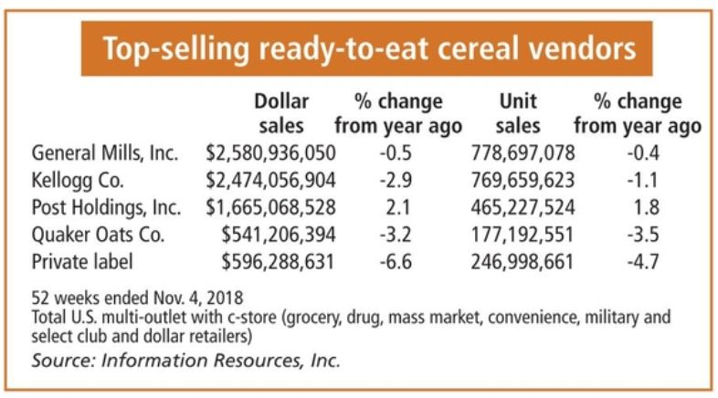 Top ready-to-eat cereal vendors chart