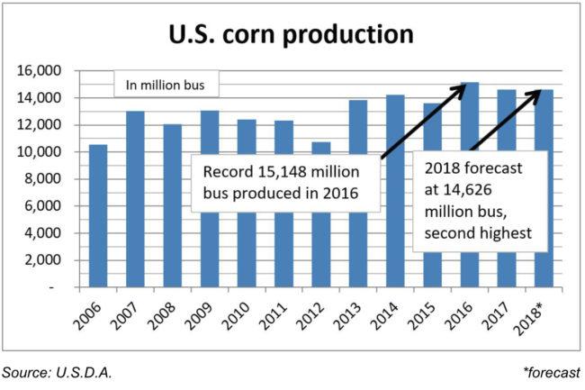 U.S. corn production chart