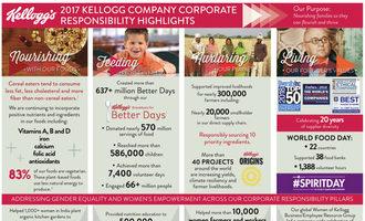 Kelloggcsrinfographic_lead