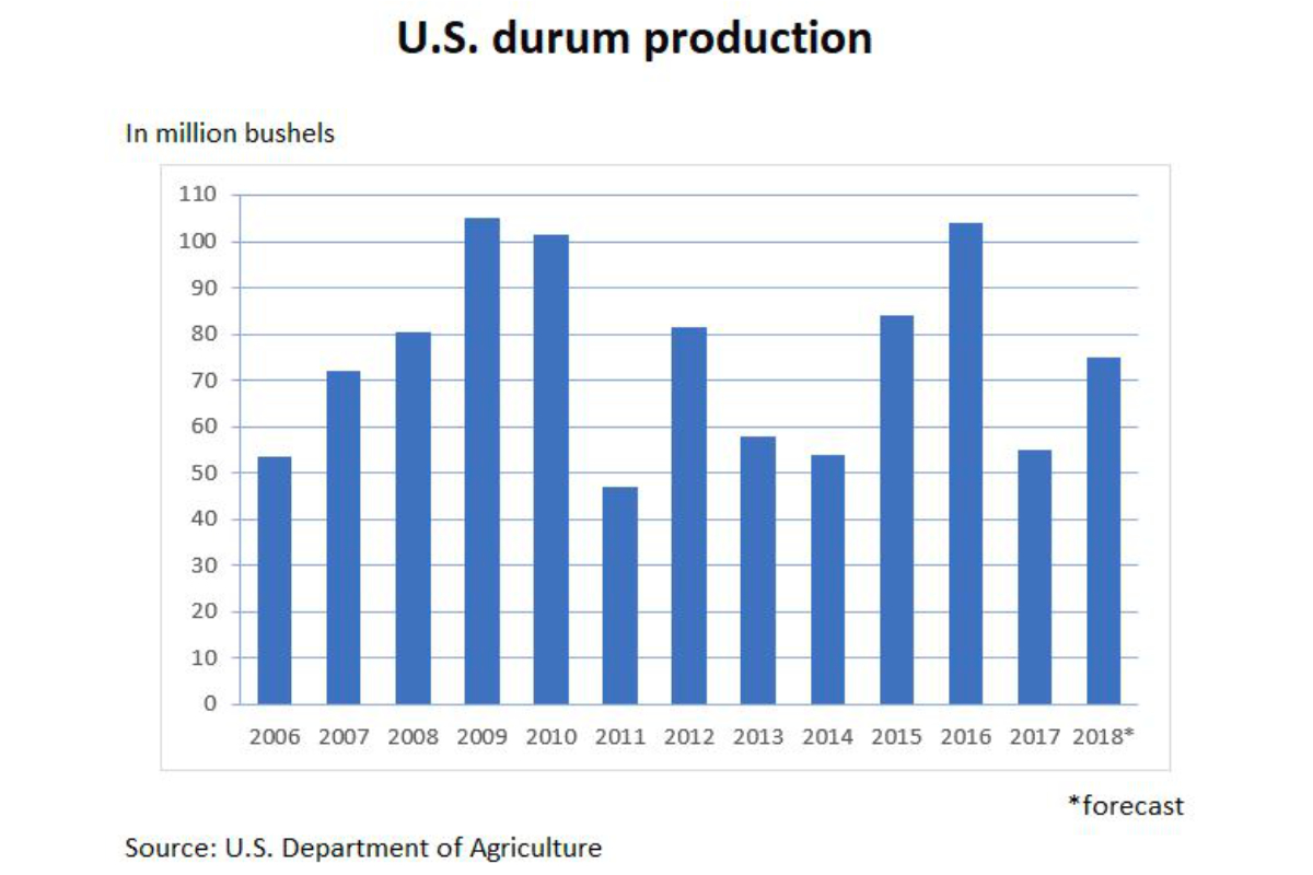 U.S. durum production chart
