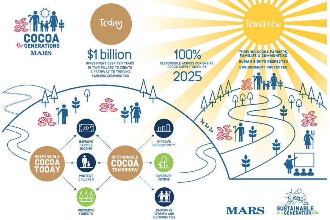 Mars cocoa sustainability chart
