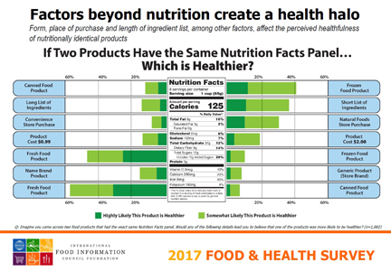 Chart: Factors beyond nutrition create a health halo, IFIC 2017 Food & Health Survey