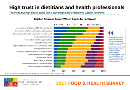 Chart: High trust in dietitians and health professionals, IFIC 2017 Food & Health Survey