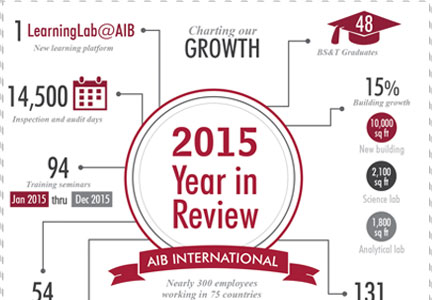 AIB International 2015 year in review