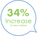 34% increase in new visitors