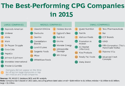 Chart: The Best-Performing CPG Companies in 2015
