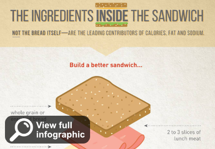 Building a better sandwich infographic, G.F.F.