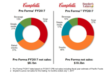 Campbell Soup Pro Forma