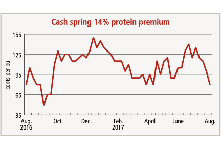 Cash spring wheat chart