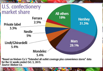 Chart: U.S. confectionery market share