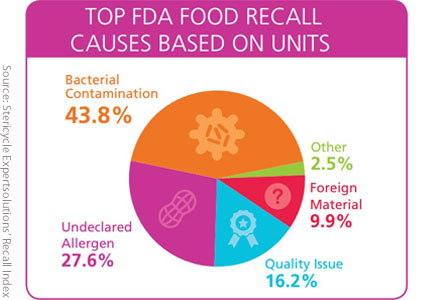 Food recalls chart - Stericycle Expertsolutions' Recall Index