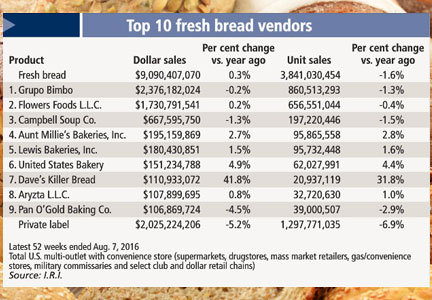 Top 10 fresh bread vendors chart