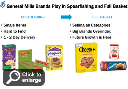 General Mills spearfishing and full basket e-commerce