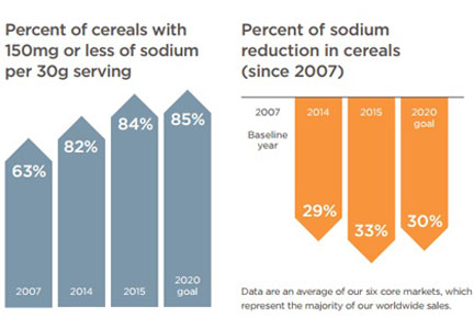 Kellogg sodium reduction chart