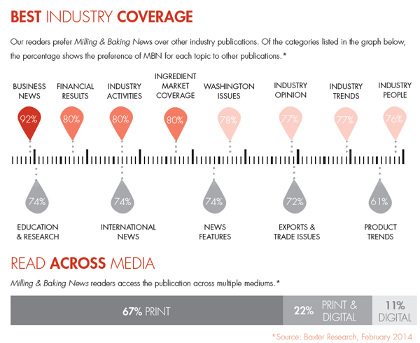 Best Industry Coverage. Our readers prefer Milling & Baking News over other industry publications. Of the categories listed in the graph below, the percentage shows the preference of MBN for each topic to other publications. Source: Baxter Research, February 2014.  READ ACROSS MEDIA. Milling & Baking News readers access the publication across multiple mediums.