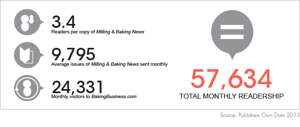 3.4 Readers per copy of Milling & Baking News | 9,795 Average issues of Milling & Baking News sent monthly | 24,331 Monthly visitors to bakingbusiness.com | 57,634 Total Monthly Readership - Publishers Own Data 2013