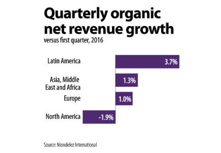 Mondelez quarterly organic net revenue growth