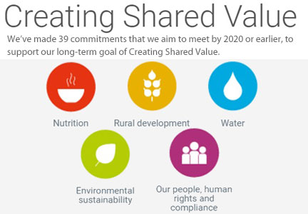 Nestle Creating Shared Value report