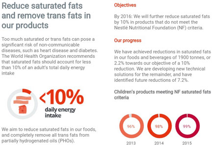 Nestle's efforts to remove trans fats and saturated fats from its products